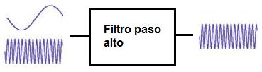 Calculadora de filtro paso alto for Calculadora pasi