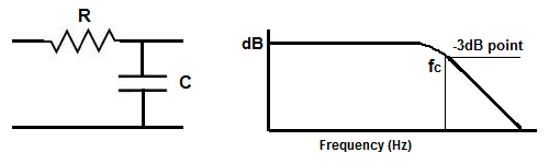 3dB cutoff frequency graph