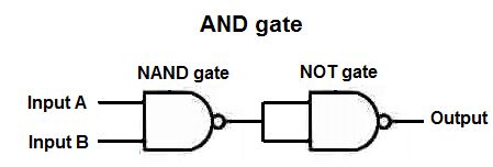 AND gate from NAND gates