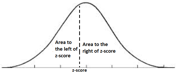 Area under the curve (left and right)