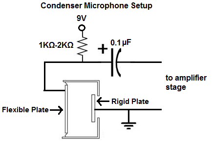 what is a condenser microphone?powering a condenser microphone