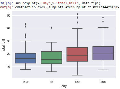 Box plot in seaborn with Python