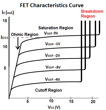 Breakdown Region of a FET Transistor