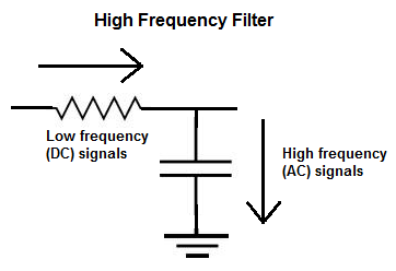 Capacitive high frequency filter