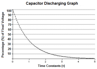 Capacitor Discharging Graph