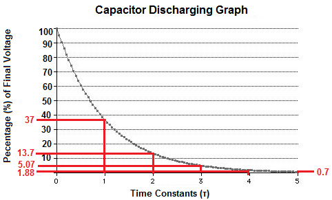 Capacitor Discharging Graph with Time Constants Marked