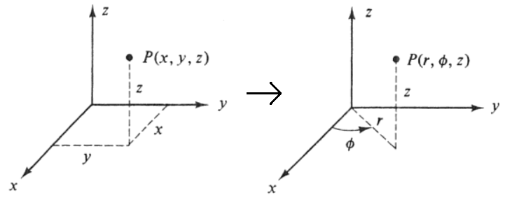 Cartesian to Cylindrical Coordinates Calculator
