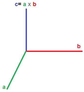 cross product diagram
