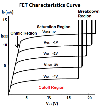 Cutoff Region of a FET Transistor