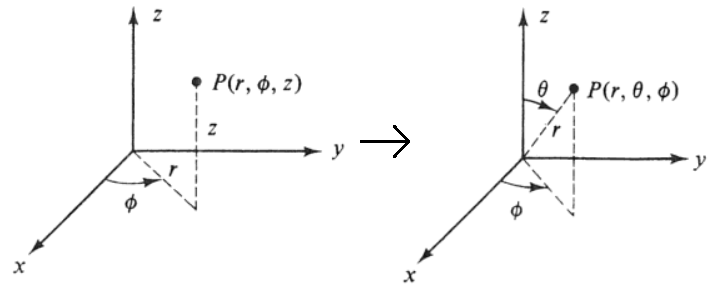 Cylindrical to spherical coordinates