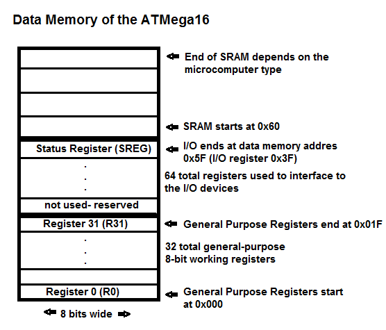 Data Memory of an AtMega16 micrcontroller