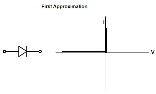 Diode first approximation