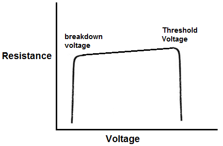 Diode resistance graph
