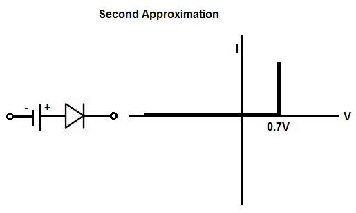 Diode second approximation