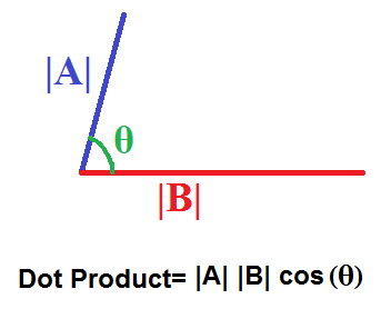 Dot Product with Magnitude and Cosine