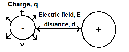 Elecric potential energy calculator