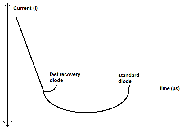 Fast recovery diode chart