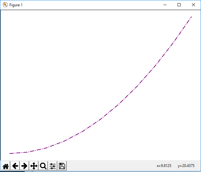 Figure object with a dashdot line graph plot in matplotlib with Python