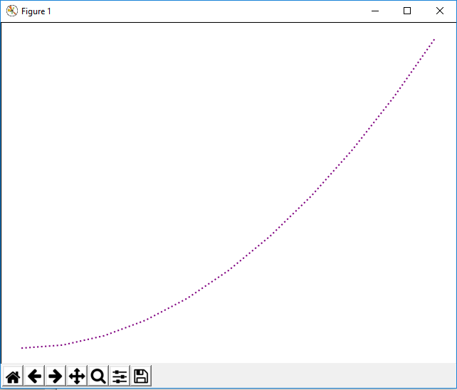 Figure object with a dotted line graph plot in matplotlib with Python