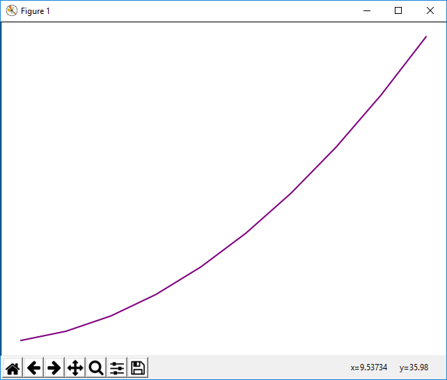 Figure object with a purple color in matplotlib with Python