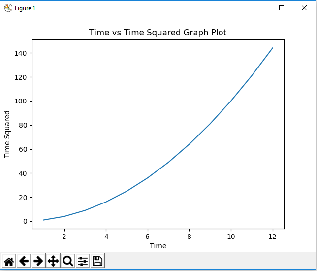 Figure object with a title in matplotlib with Python