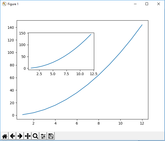 Figure object with multiple axes with matplotlib in Python