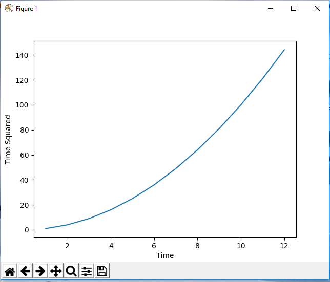 Figure object with x and y labels in matplotlib with Python