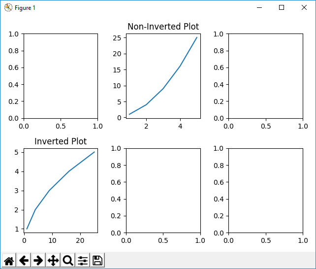 Figure object with subplots with graph plots with matplotlib in Python