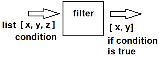 Filter function in Python