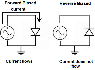 Forward and reverse biased diodes