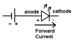 Forward Current of LED