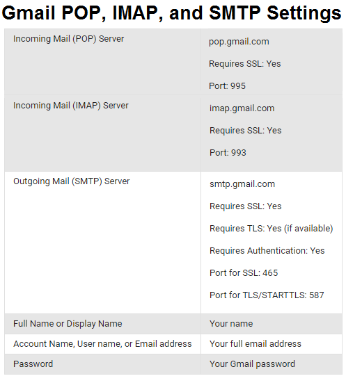 Gmail POP, IMAP, and SMTP settings