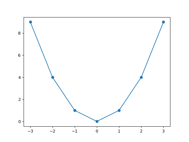 matplotlib math plot of a straight line with markers