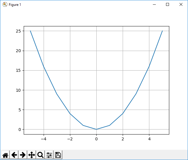Graph plot with a grid with matplotlib in Python
