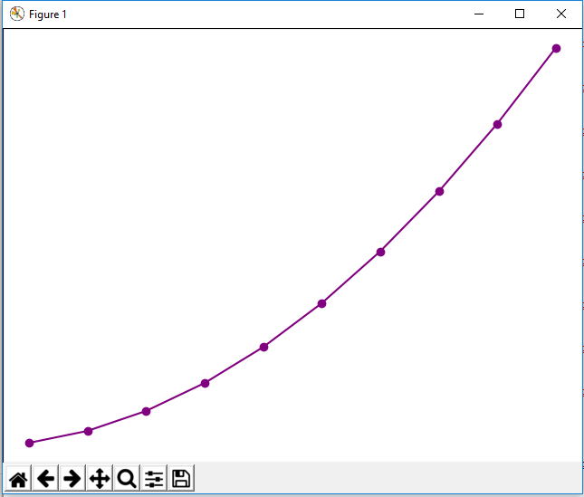 Graph plot with markers in matplotlib with Python