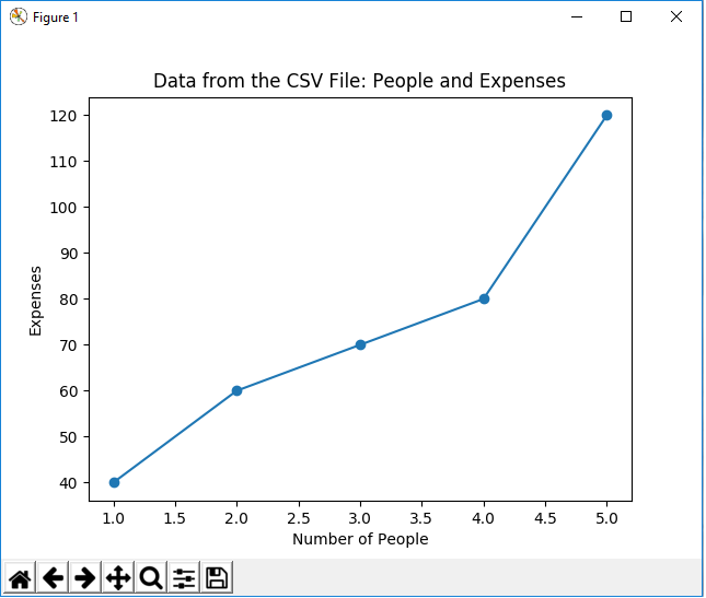 Graph plot from a CSV file using the CSV module in matplotlib with Python