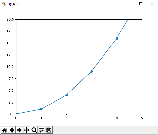 Graph plot with x axis and y axis limit in matplotlib with Python