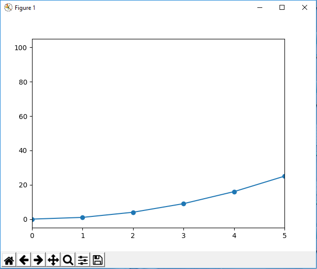 Graph plot with x axis limit in matplotlib with Python