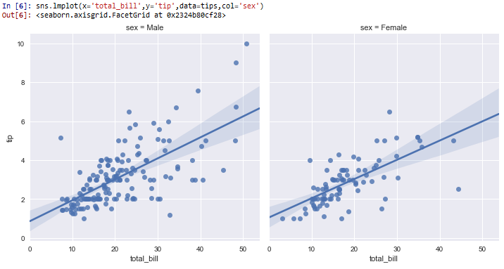 Grids in columns in seaborn with Python