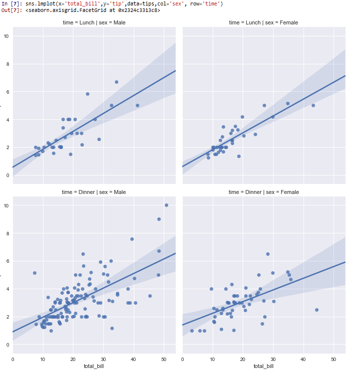 Grids in rows and columns in seaborn with Python