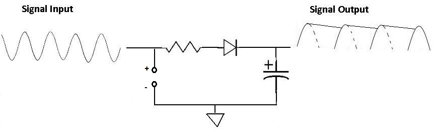 Half wave rectifier with smoothing capacitor