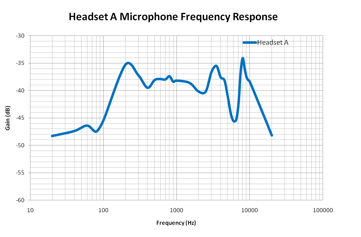 Frequency Analysis Graph