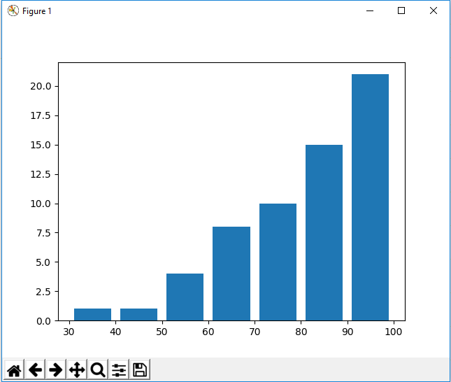 Histogram where cumulative is equal to True in matplotlib with Python