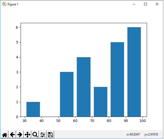 Histogram in matplotlib with Python