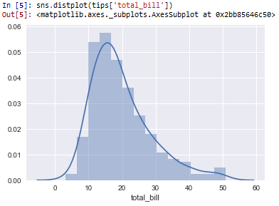 Histogram with distplot in seaborn with Python