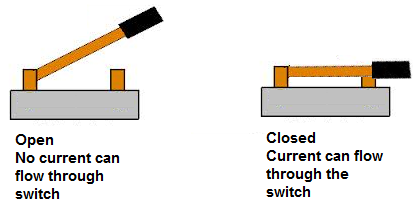 How a knife switch works