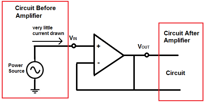 What is an Isolation Amplifier