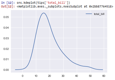 Kernel density estimation plot in seaborn with Python
