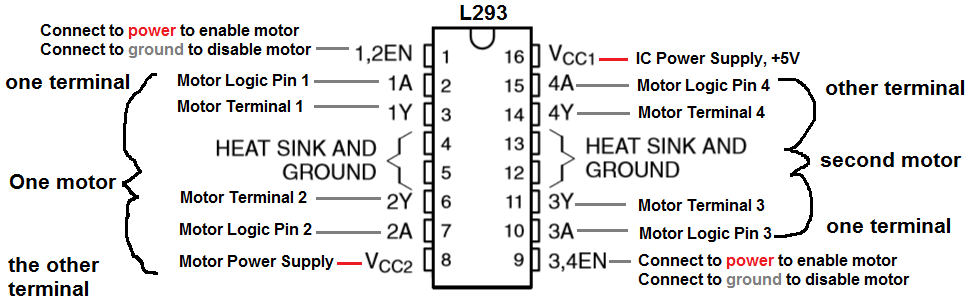 L293 H bridge pinout