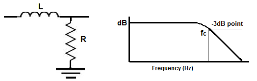 Low Pass RL filter diagram